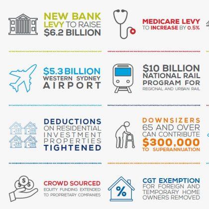 2017-18 Federal Budget